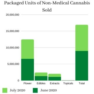Statistics Canada data shows a sharp spike in the sales of cannabis extracts and edibles in April, and these categories have been growing steadily ever since.