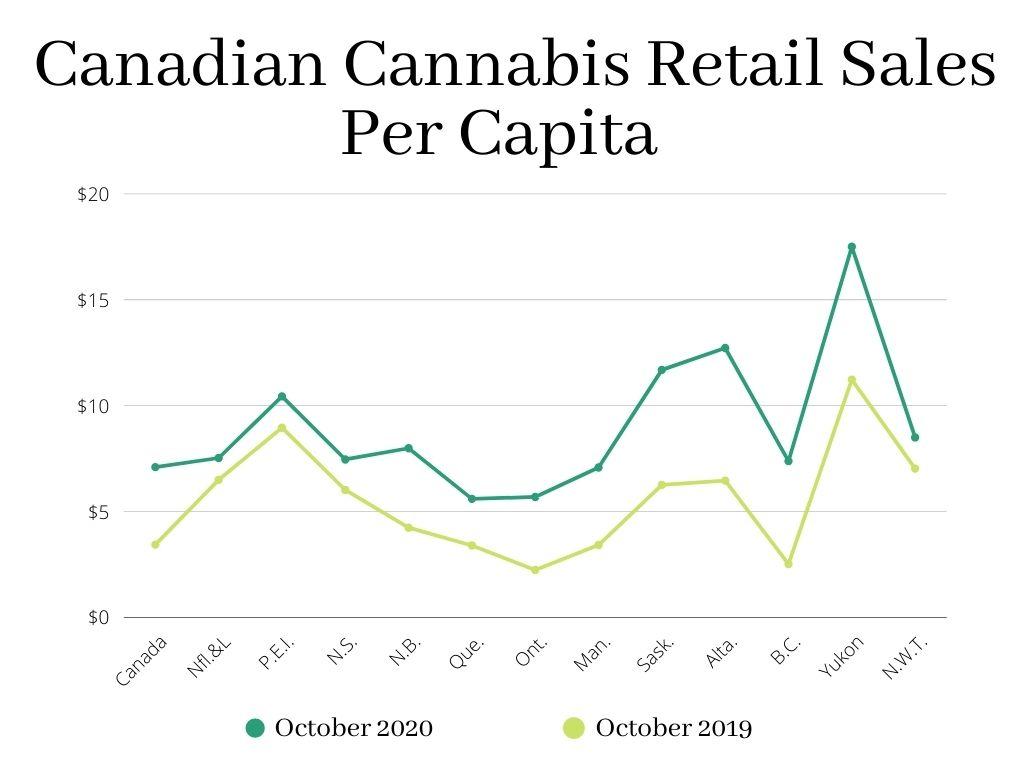 cannabis sales per capita