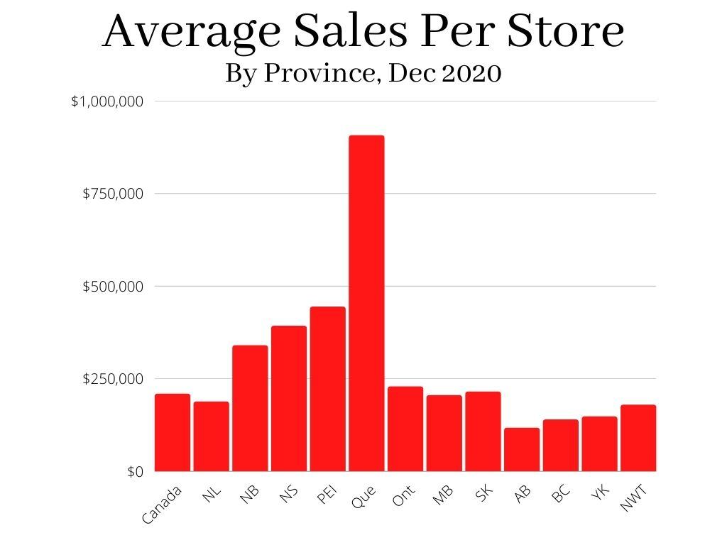 As of December 31, 2020, the national average monthly sales per store was $208,843. How does each province stack up against the national average?