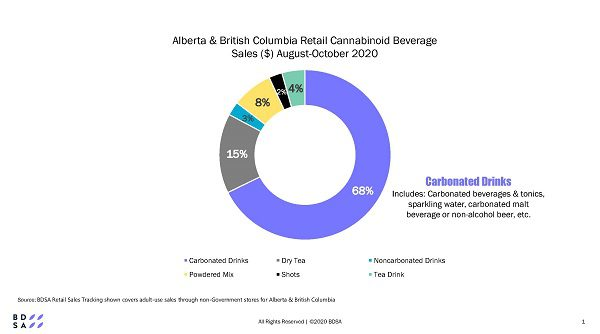 The innovation & initiative of the initial Canadian beverage brands in 2020 has created a breakout year for cannabinoid-infused beverage sales across provinces.
