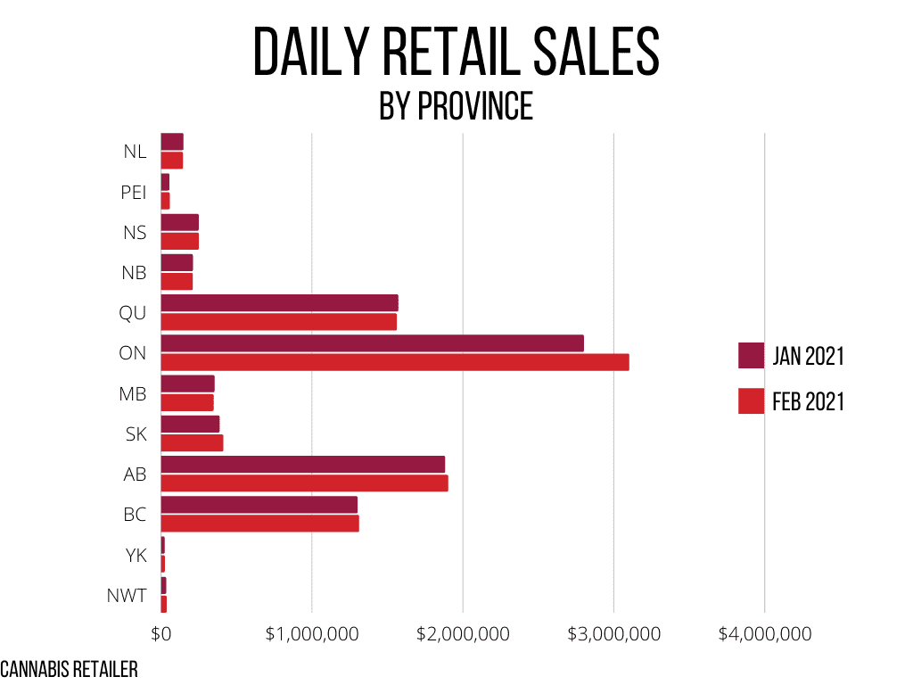 Daily Retail Sales