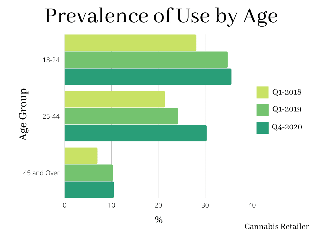 Cannabis use by age