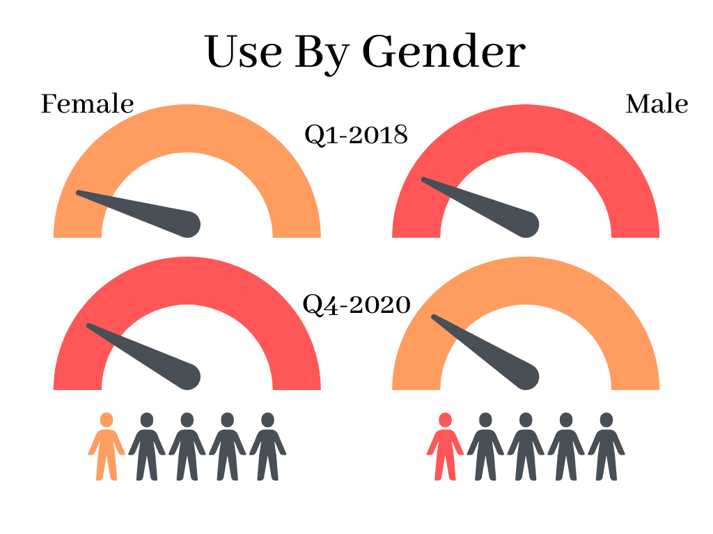 Cannabis use by gender