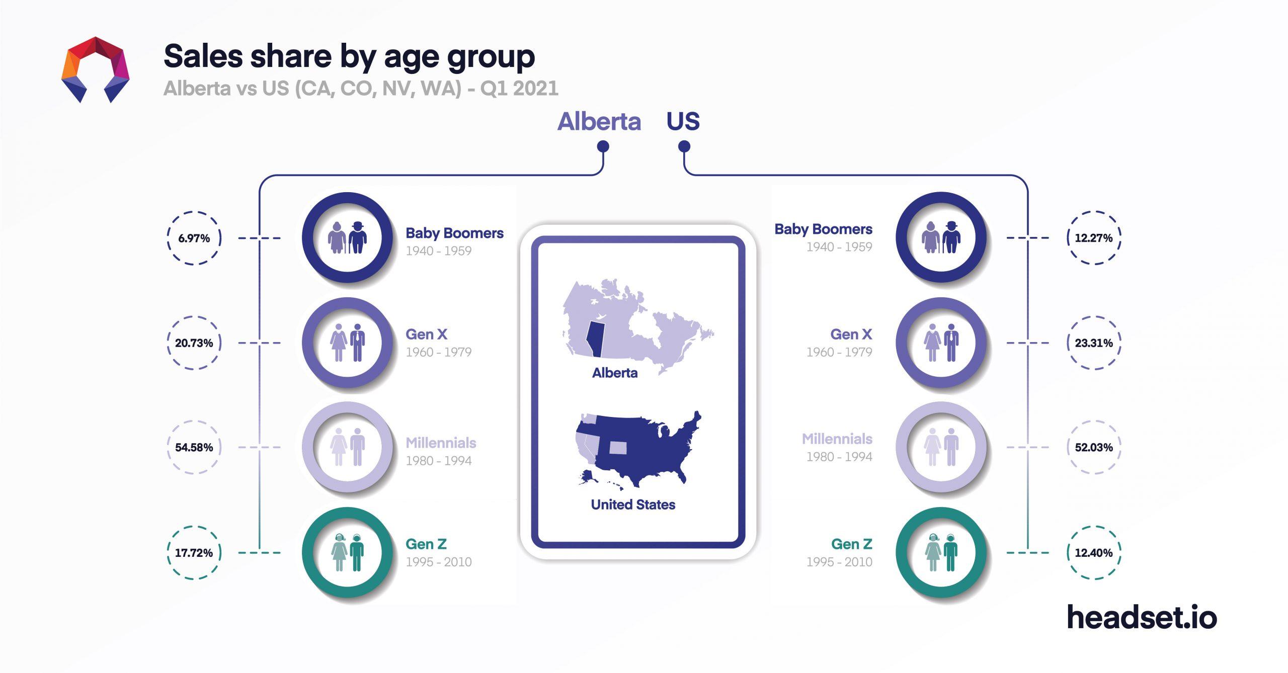 Headset Demographic data